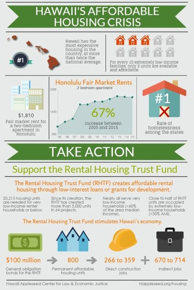 Rental-Housing-Trust-Fund-Infographic