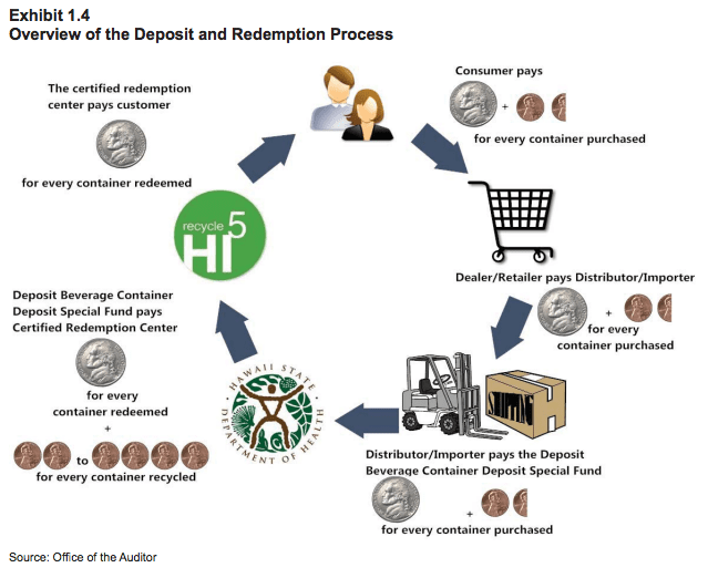 auditor's image on recycling