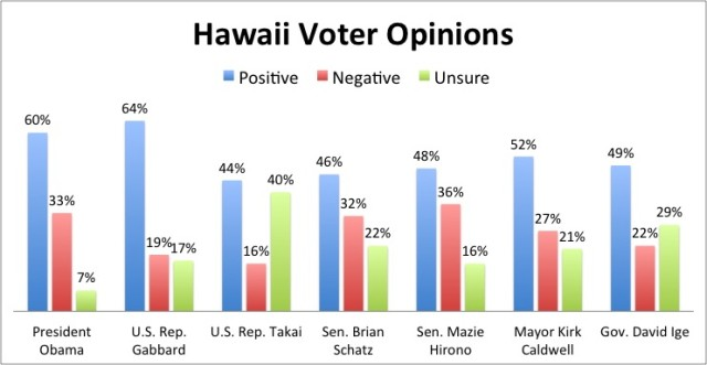 Hawaii Voter Opinions april 2015