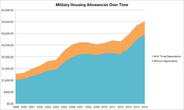 Military Housing Allowances Over Time