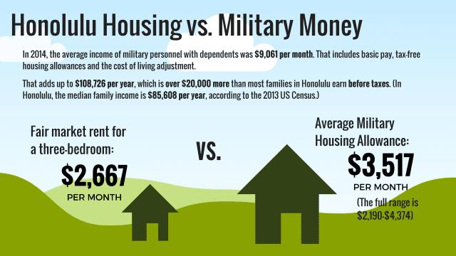 Military housing allowance versus fair market rent on Oahu