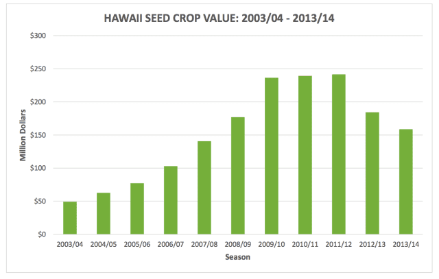Seed Crop Agriculture Value Graph