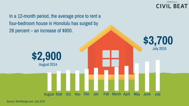 Rental housing increase