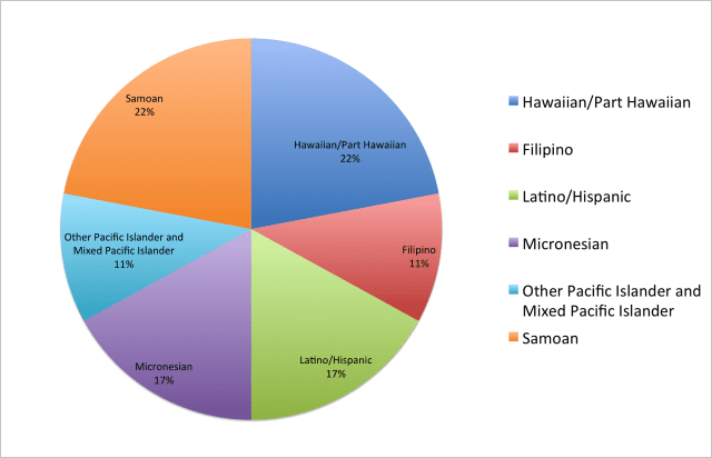 Source: University of Hawaii at Manoa Department of Urban and Regional Planning, 2015.