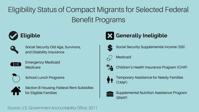 COFA eligibility benefit programs micronesia project