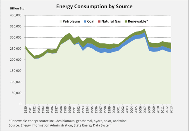 Energy consumption by source in Hawaii — petroleum oil coal natural gas renewable
