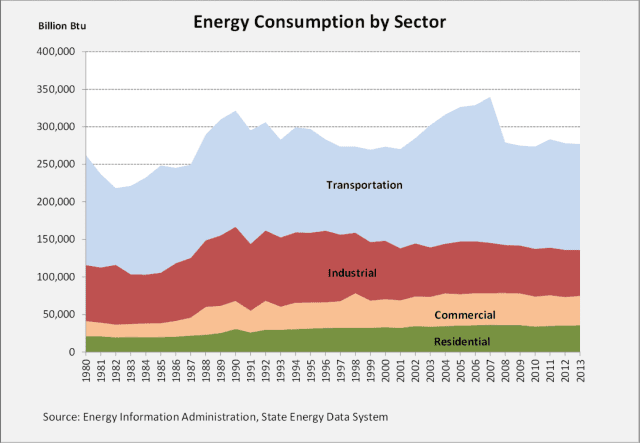 Energy consumption by sector in Hawaii — transportation, industrial, commercial and residential