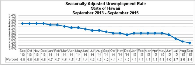 Hawaii's seasonally adjusted unemployment rate from September 2013-2015.