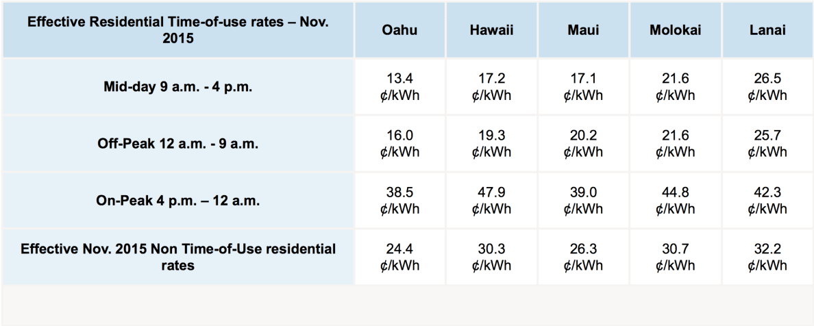 The Hawaiian Electric Co. recently put forward a proposal to make sharp changes in electric rates for people who volunteer to take part in a new pricing system that aims to alter when people consume most of their electricity. Prices would drop dramatically for two-thirds of the day, but spike at peak usage. Regulators must OK the proposal for it to become effective.