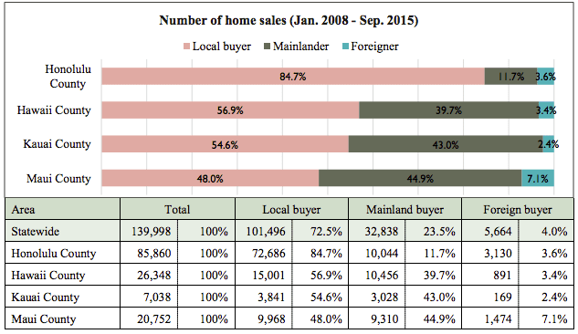 Hawaii Home Sales Housing