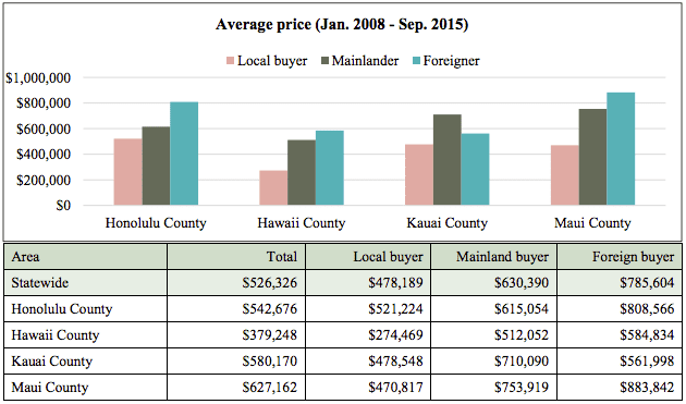 Hawaii Home Sale Prices Housing