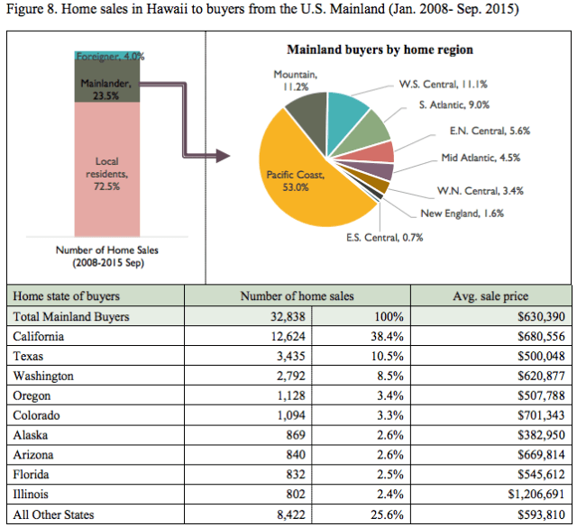 Hawaii Home Sales Housing Mainland Investment