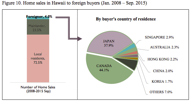 Hawaii Home Sales Housing Foreign Investors