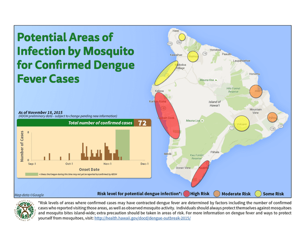 Hawaii Calls In National Guard As Dengue Fever Outbreak Grows