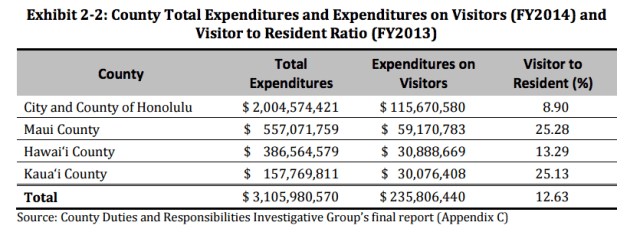 This chart from the working group's report shows how much the counties estimate they spent on visitors in 2013.