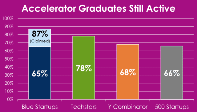 A comparison of active accelerator graduates based on Civil Bytes research.