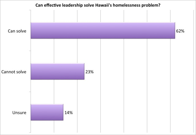 Effective leadership homelessness