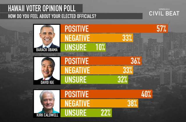 Civil Beat Poll: Hawaii Voter Opinion Of Elected Officials