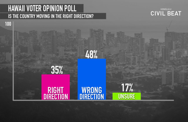 Civil Beat Poll: Is The Country Moving In The Right or Wrong Direction?