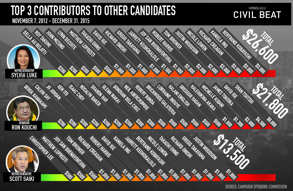 top 3 contributions candidates campaigns graphic