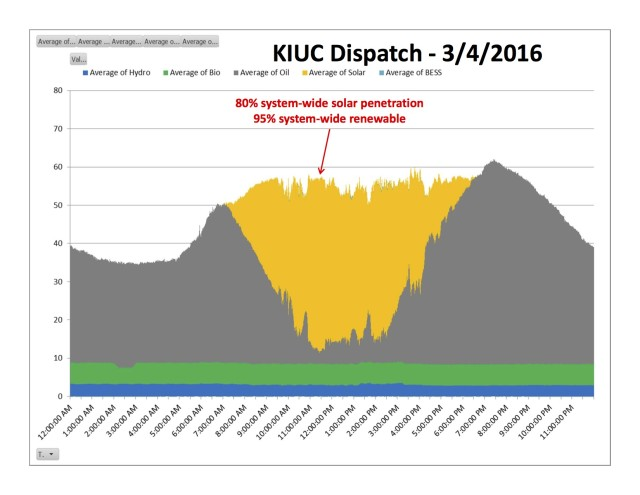 This chart shows the sources of electrical power on a recent sunny day on Kauai.