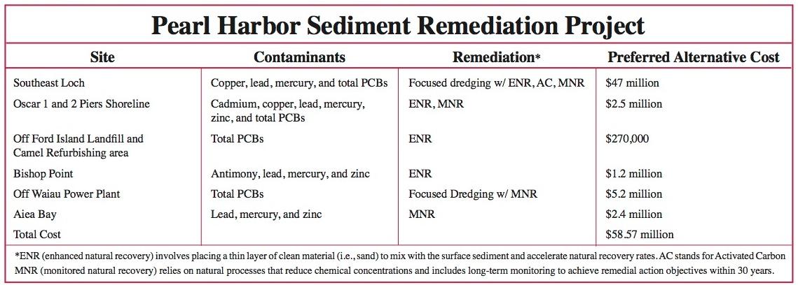 Pearl Harbor sediment contamination Navy