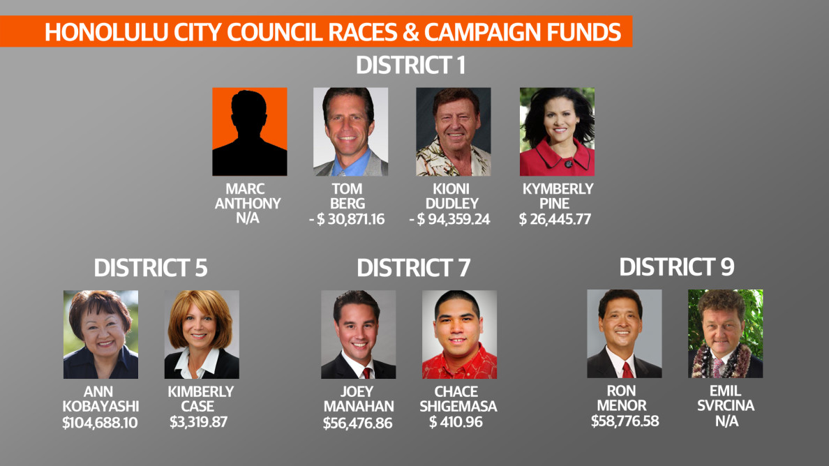Honolulu City Council Races & Campaign Funds