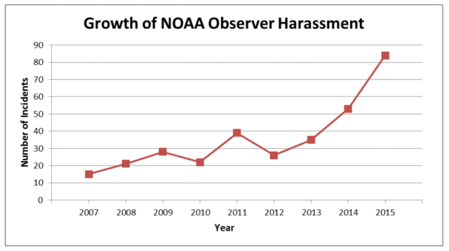 The number of reported cases of intimidation, harassment and assault on fisheries observers has increased dramatically over the past several years.