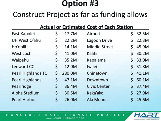 The estimated cost for stopping the project at various points.