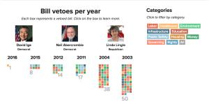 David Ige Vetoes Far Fewer Bills Than His Predecessors