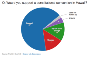 Some Issues Don't Require A Constitutional Convention