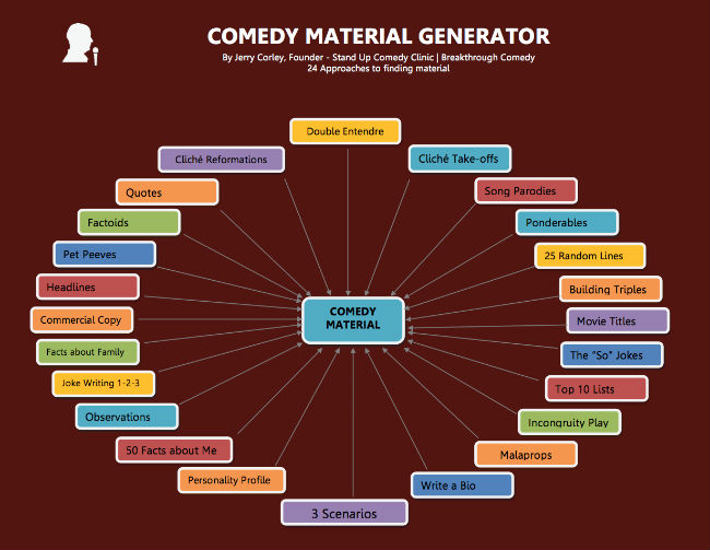 Comedy Material Generator