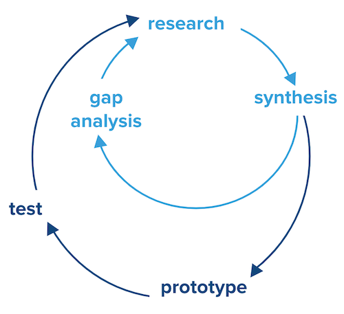 cycles of research overlap with design cycles