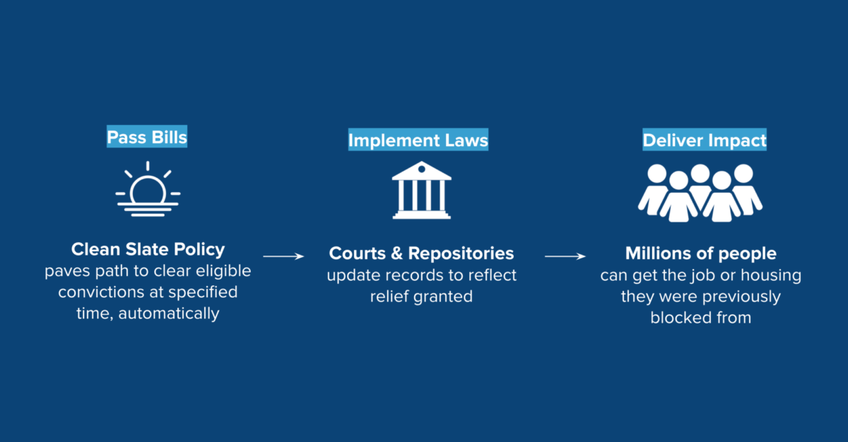 Pillar 1: Clean Slate Policy. Pillar 2: Courts & Repositories. Pillar 3: Deliver Impact.