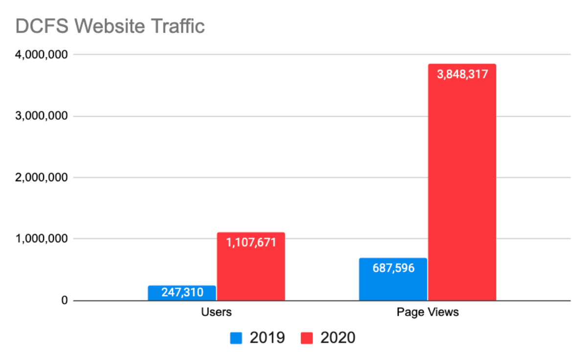 Graph that shows a gigantic spike in users and traffic in 2020 vs. 2019