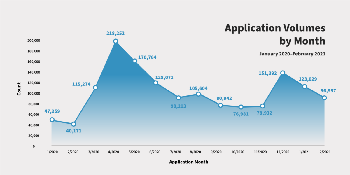 Line graph showing month-by-month application data, with a spike of more than 218,000 in April 2020. At nearly 97,000 applications last month, we are still receiving twice the monthly volume as we did before the pandemic.