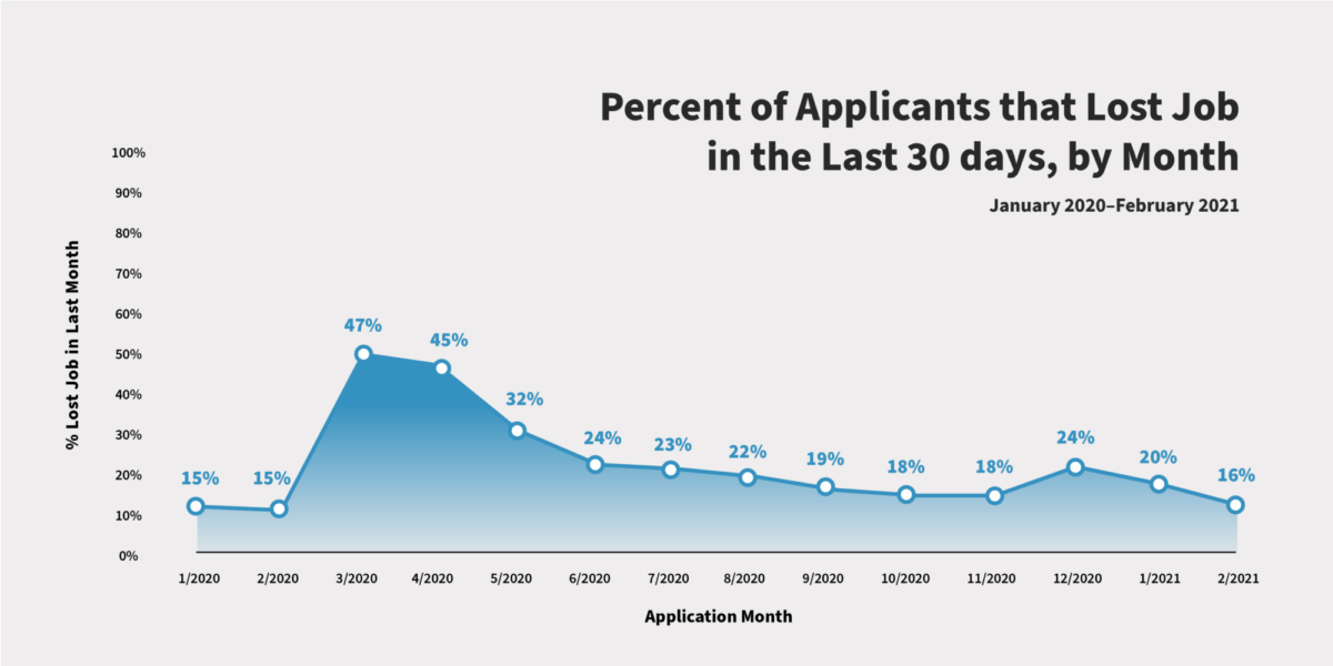 Line graph showing applicants who lost a job in the past 30 days, which grew from 15% in February 2020 to 47% in March 2020.