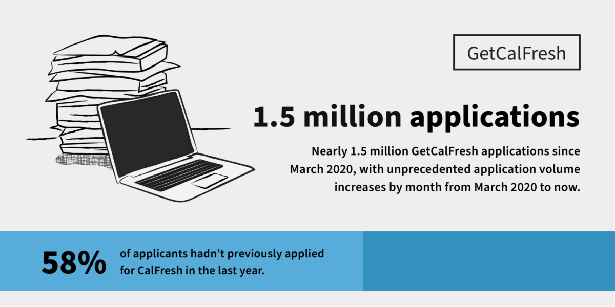 Sketch of a laptop with stacks of paper, showing the 1.5 million figure and that 58% of those applicants hadn't applied for CalFresh in the past year