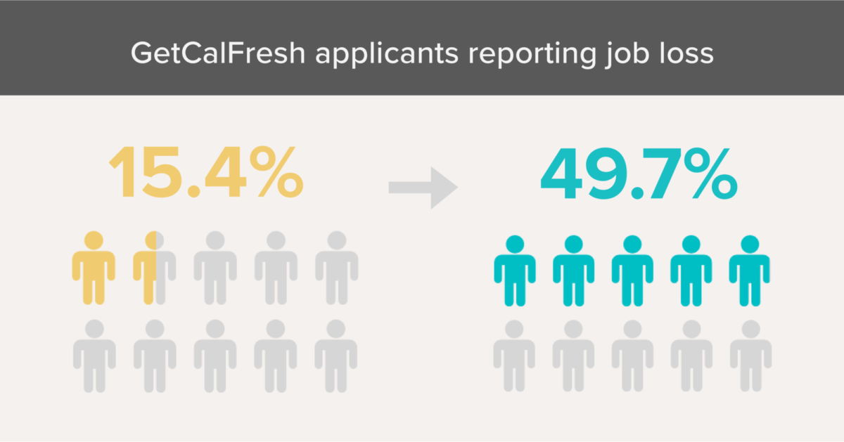 Before the stay-at-home orders, 15.4% of all GetCalFresh applicants reported job loss in the last 30 days. Now, it's jumped to 49.7%.