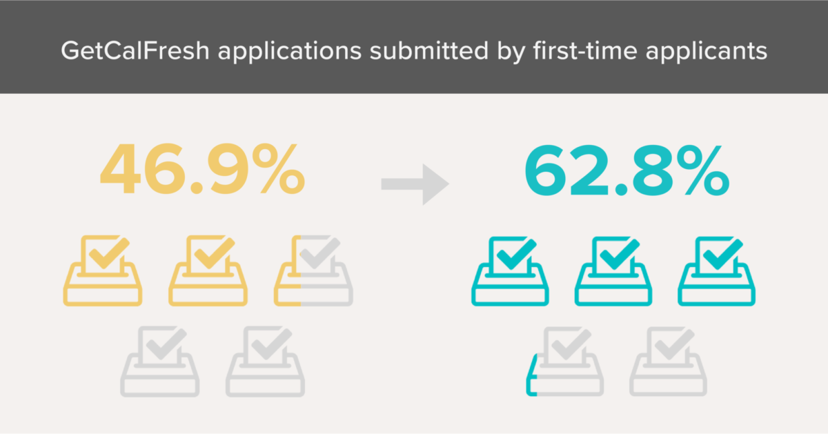 The percentage of GetCalFresh applications from first-time applicants has jumped from 46.9% to 62.8%.