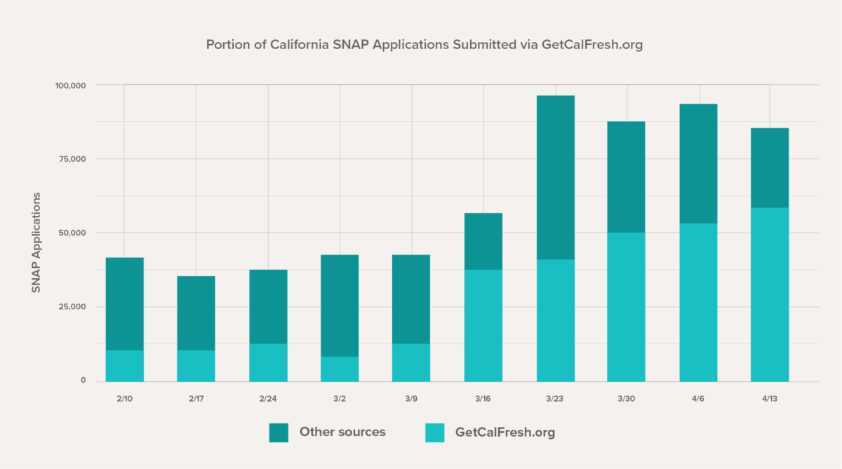 Graph showing that, over over the past ten weeks, GetCalFresh has shifted from being the source of less than one-third to more than two-thirds of all CalFresh applications in the state.