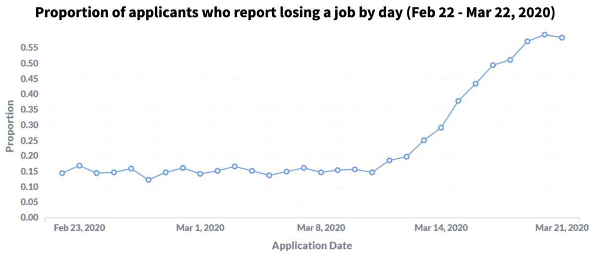 A graph showing a dramatic spike in proportion of applicants reporting a lost job in the past 30 days.
