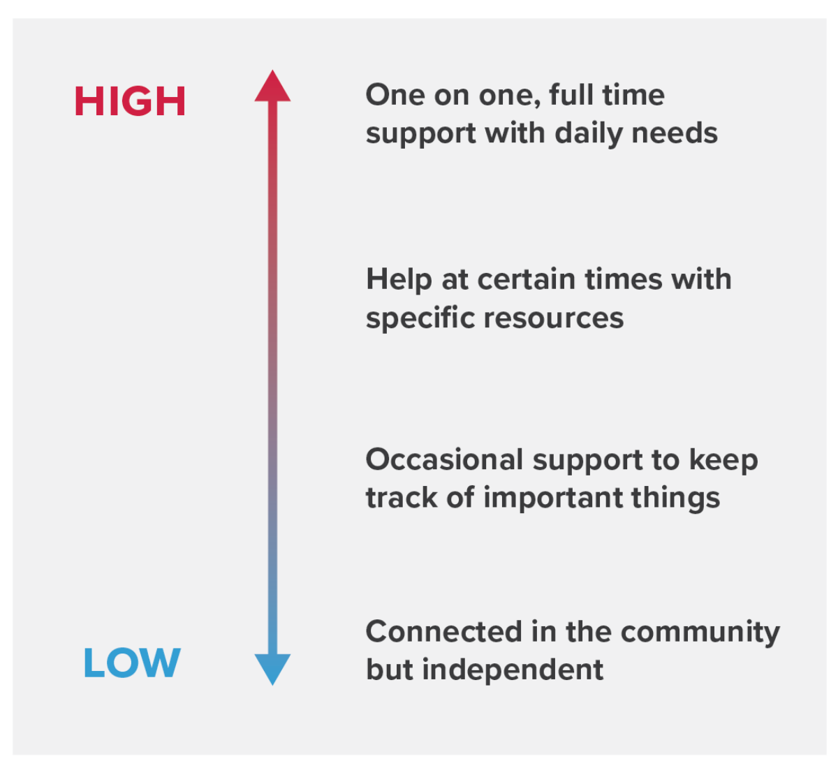A chart that shows the spectrum of levels of support that SSI recipients get from helpers.