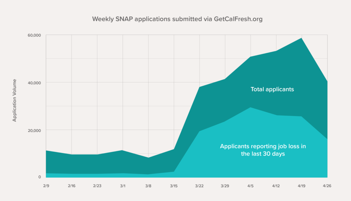 Line graph showing weekly increases in GetCalFresh application volume hovering around 8,000 per week to a peak of nearly 60,000 per week