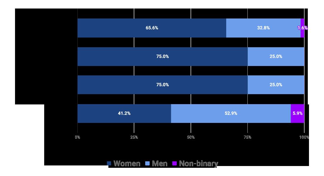 Di Report 2018 Gender By Department