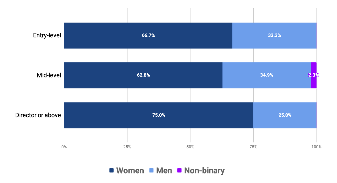 Gender by seniority