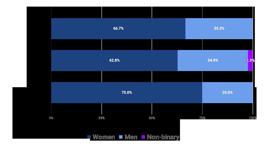 Di Report 2018 Gender By Seniority
