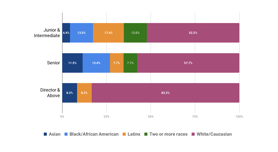 Race and ethnicity by seniority