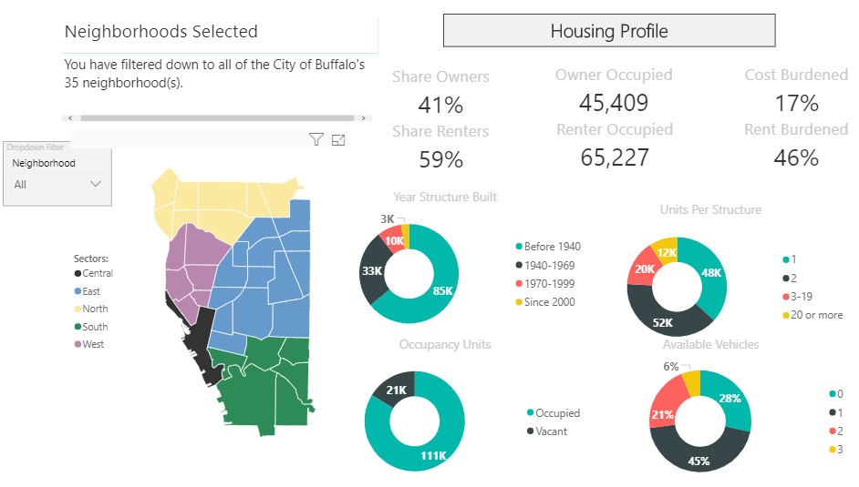 <p>Housing Profile from Open Data Buffalo.</p>