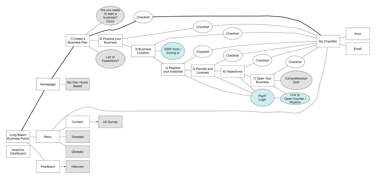 <p>The sitemap we created.</p>